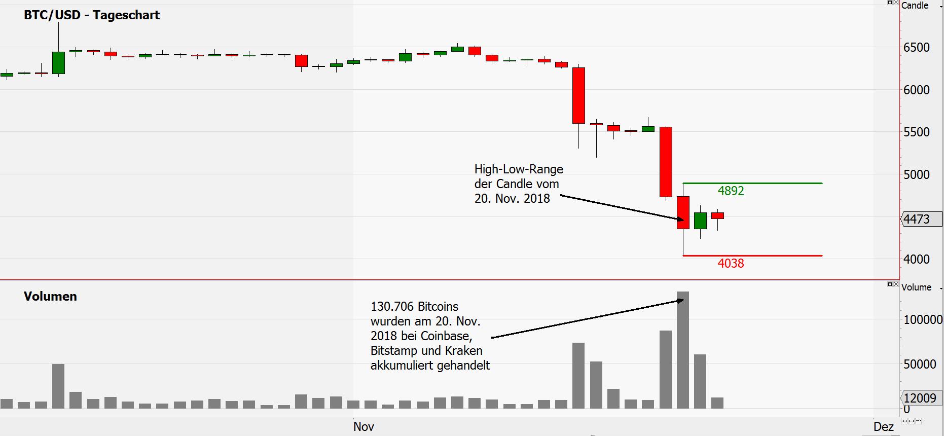 bitcoin bitstamp chart)